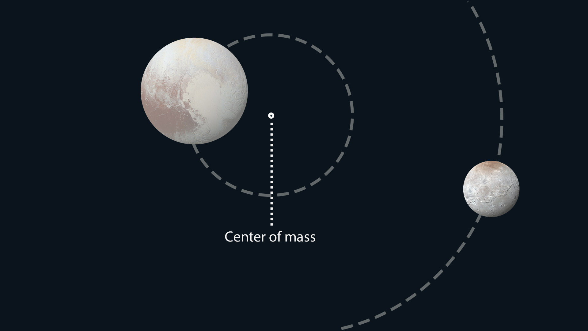 a reasearch on whether pluto is a planet Is there life on mars  wonder whether there is life on mars  a compass points to the north pole on earth because our whole planet acts like a giant magnet,.